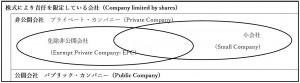 9.公開会社、非公開会社の範囲